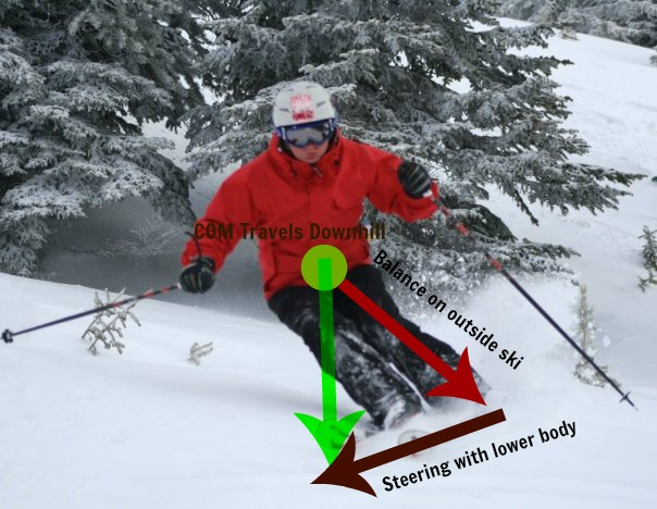 Separation - turning with the lower body - ski